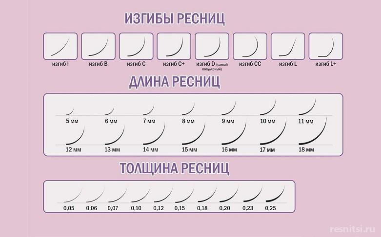 Толщина наращенных ресниц: как выбрать?